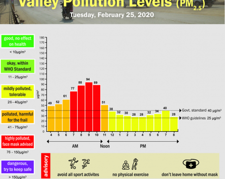 Valley Pollution Index for February 25, 2020