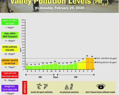 Valley Pollution Index for February 26, 2020