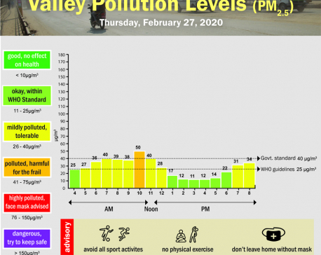 Valley Pollution Index for February 27, 2020