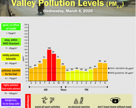 Valley Pollution Index for March 4, 2020