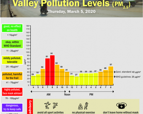 Valley Pollution Index for March 5, 2020