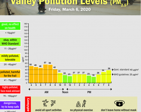 Valley Pollution Index for March 6, 2020