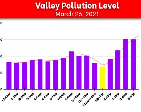 Once again, Kathmandu breathes world's most polluted air, AQI hits 303.89 μg/m³