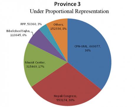 Minimum 39 seats for UML in Province 3,4 under PR