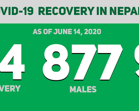 61 COVID-19 patients discharged on Sunday, recovery tally nears 1,000
