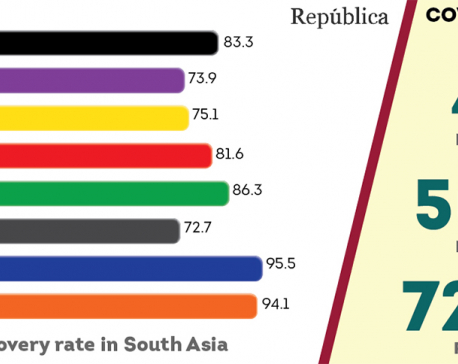 Nepal's COVID-19 recovery rate is the lowest among SAARC countries
