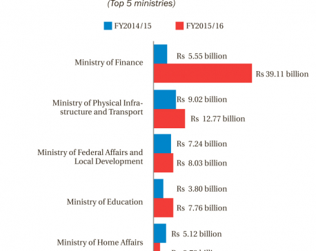Finance Ministry most indisciplined with Rs 39b arrears, says audit report