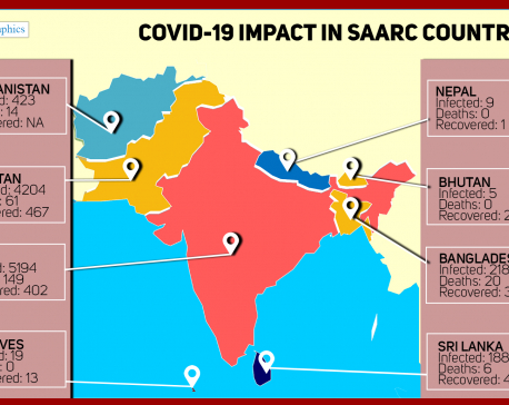 INFOGRAPHICS: COVID-19 impact in SAARC countries