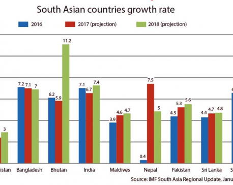IMF sees Nepal an exception to South Asian economic growth