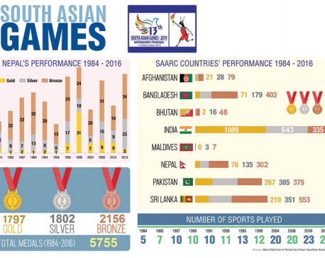 A history of Nepal hosting South Asian Games