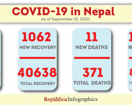 Nepal sees 1,459 new cases, 11 more fatalities linked to coronavirus in past 24 hours