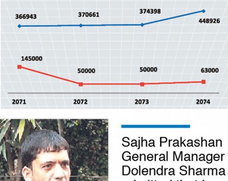 Sharma pockets Rs 200m in books printed under Sajha logo