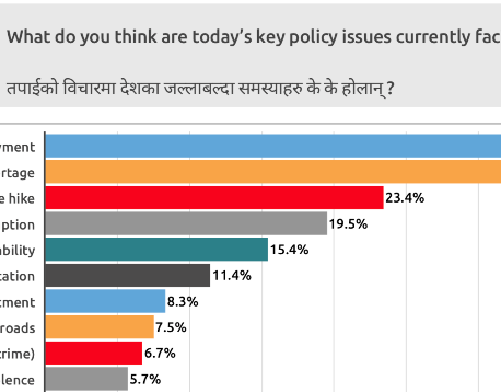 52% Nepalis support declaring Nepal a Hindu state: Nationwide survey