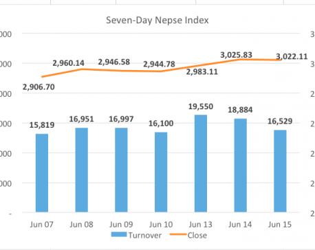 Stocks correct slightly after hitting fresh high on Monday