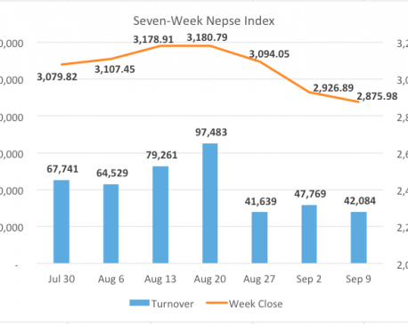 Nepse in weekly correction but selling pressure eases off