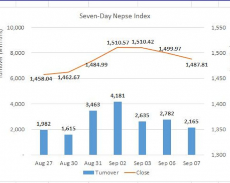 Daily Commentary: Nepse ends in red as profit booking extends