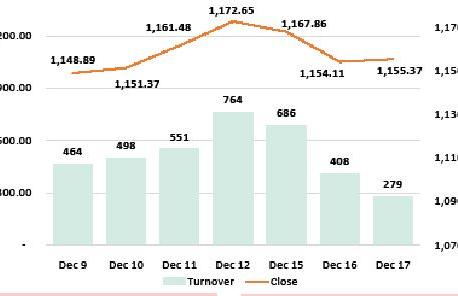 Nepse up marginally as stocks hold ground