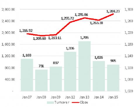 Stocks surge as investors eye scrips of BFIs