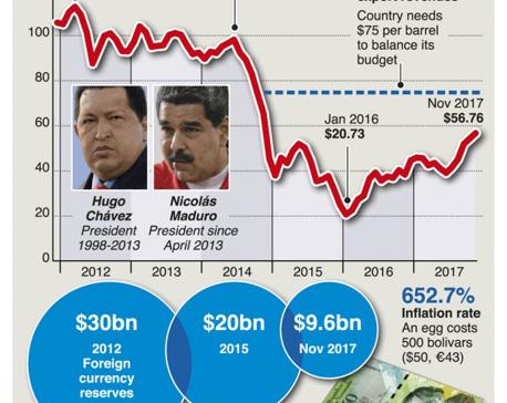 Infographics: Venezuela on brink of bankruptcy