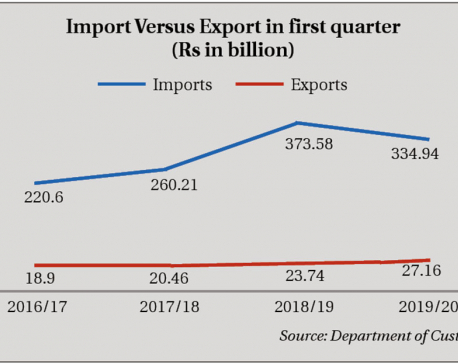 Trade deficit shrinks by 12% in first quarter