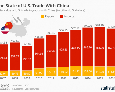 State of U.S. Trade with China