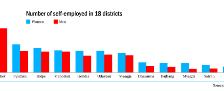 Women outpace men in self-employment in 18 districts