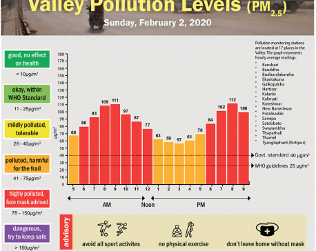 Valley Pollution Index for February 2, 2020