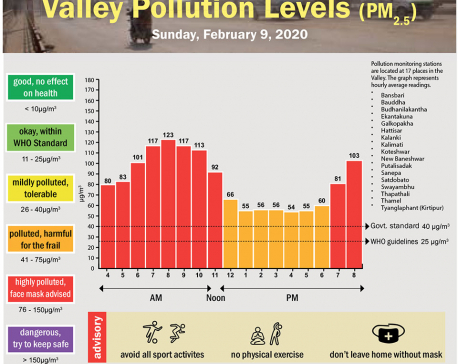 Valley Pollution Index for February 9, 2020
