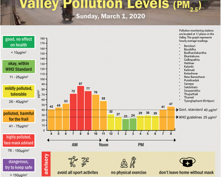 Valley Pollution Index for March 1, 2020