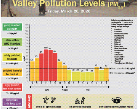 Valley Pollution Index for March 20, 2020