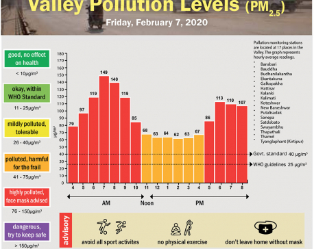 Valley Pollution Index for February 7, 2020
