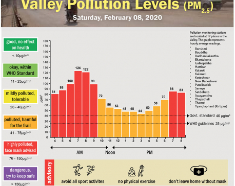 Valley Pollution Index for February 8, 2020