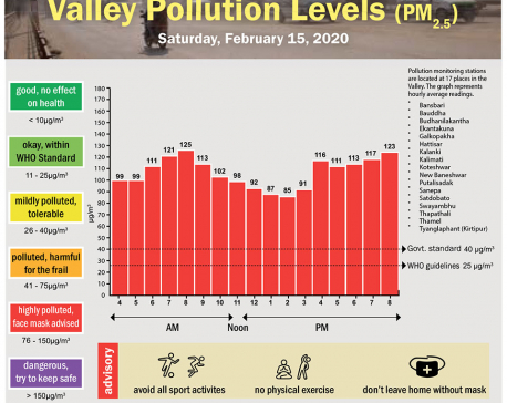 Valley Pollution Index for February 15, 2020