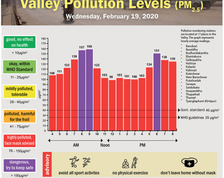 Valley Pollution Index for February 19, 2020