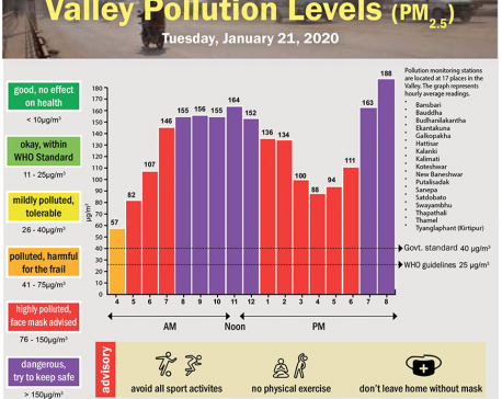 Valley Pollution Index for January 21, 2020