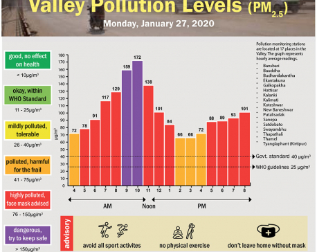 Valley Pollution Index for January 27, 2020