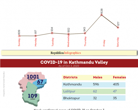 Kathmandu Valley has 56.63 percent of COVID-19 cases recorded across Nepal in past one week