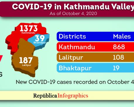 COVID-19 caseload in Kathmandu Valley nears 30,000