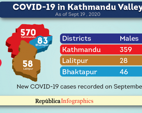 Kathmandu Valley's COVID-19 tally surpasses 15,500-mark as death toll hits 100