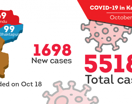Nearly 42 percent of COVID-19 cases in Nepal are from Kathmandu Valley; 1,698 new cases reported on Sunday