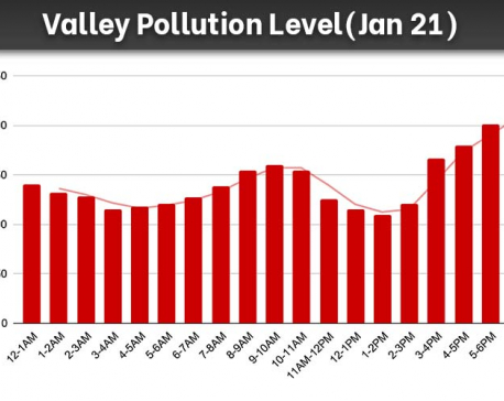 Kathmandu Valley's air quality deteriorates Thursday evening