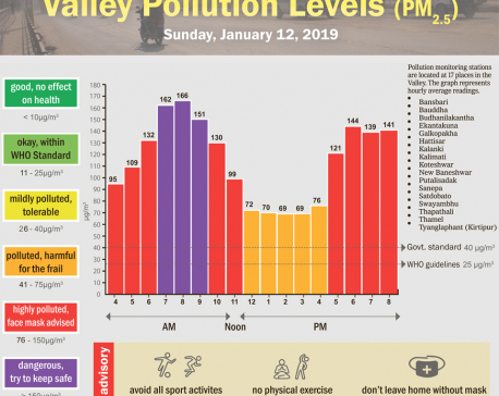 Valley pollution levels for January 12, 2020