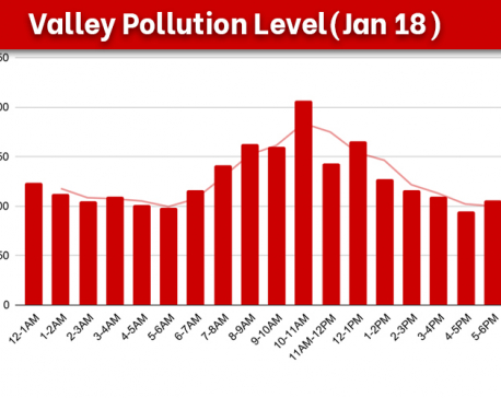 Kathmandu Valley air quality deteriorates, PM 2.5 reading of 242.78 µg/m3 recorded on Monday