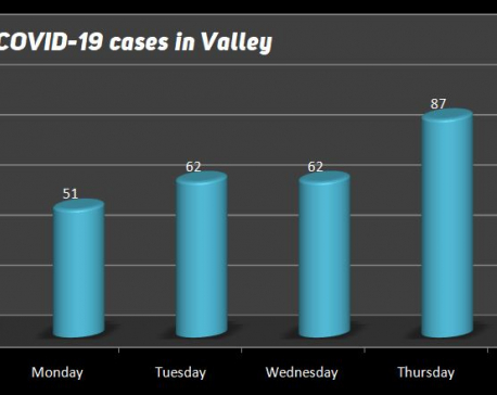 106 more people test positive for COVID-19 in Kathmandu Valley