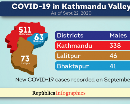 Kathmandu Valley reports 647 new COVID-19 cases, one fatality