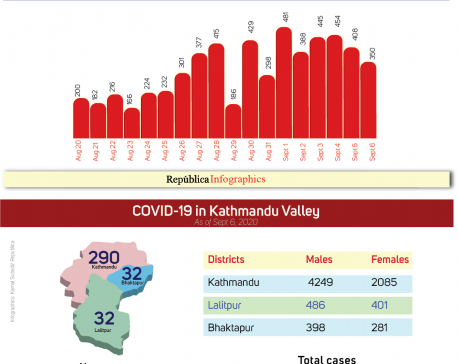 With 354 new cases in past 24 hours, Kathmandu Valley's COVID-19 tally surges to 7,900