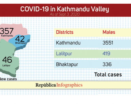 Kathmandu Valley reports 445 new COVID-19 cases; 4,540 cases in last 15 days