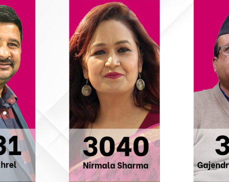 FNJ Election Updates: Prez candidate Pokhrel leading, Sharma trailing behind by 2,291 votes