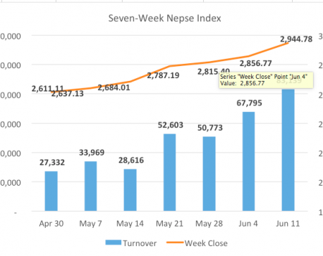 Nepse stretches winning run with record weekly turnover