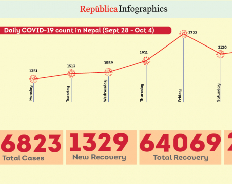 Nepal's COVID-19 case tally surpasses 86,000 mark with 2,253 new cases reported in past 24 hours